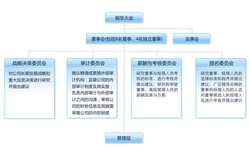 公司治理结构